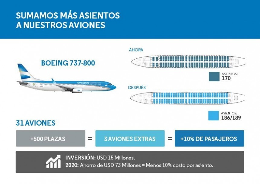 Aerolíneas Argentinas elimina clase business y suma más asientos
