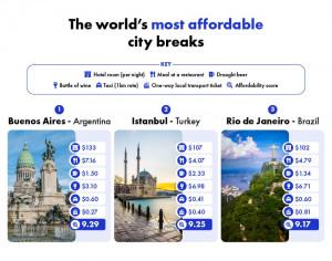 Buenos Aires y Rio de Janeiro entre los destinos más baratos del mundo