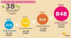 Industria hotelera del país crece 38%